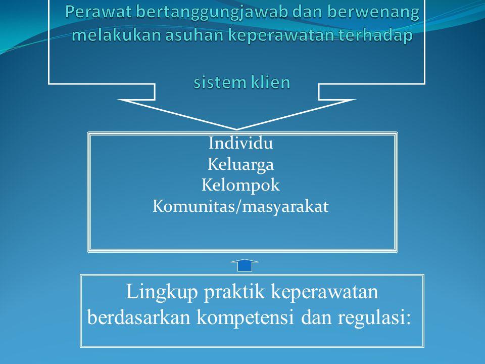 Individu Keluarga Kelompok Komunitas/masyarakat