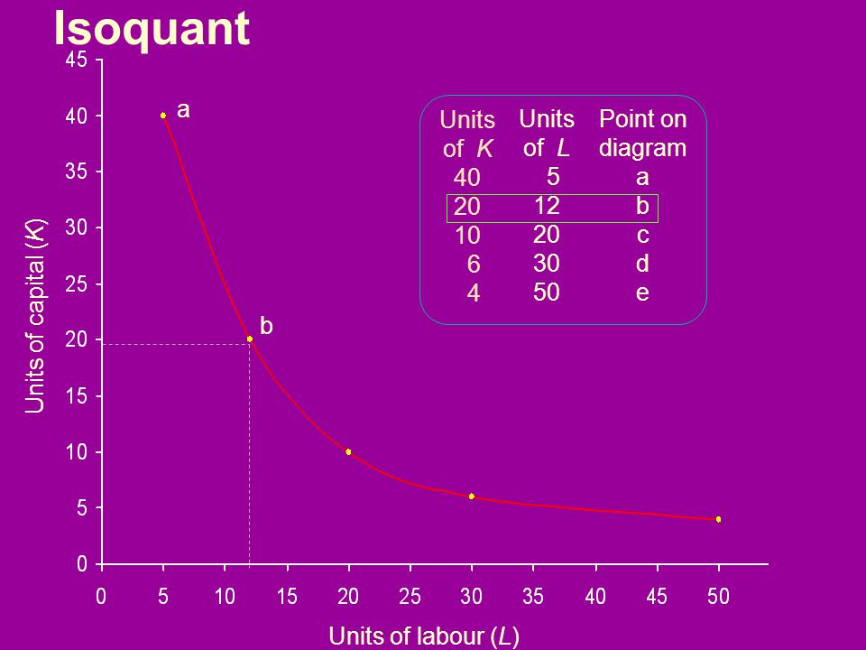 Isoquant a Units of K 40 20 10 6 4 Units of L 5 12 20 30 50 Point on