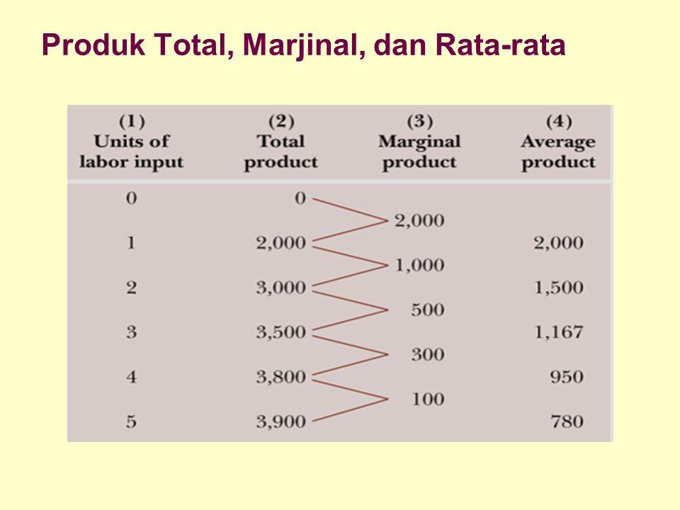 Produk Total, Marjinal, dan Rata-rata