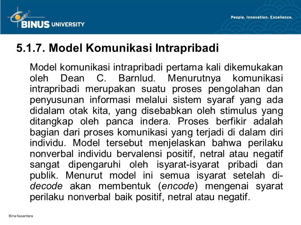 5.1.7. Model Komunikasi Intrapribadi
