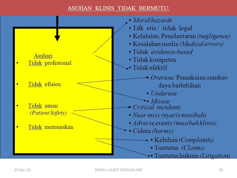 Kelalaian, Penelantaran (negligence) Kesalahan medis (Medical errors)