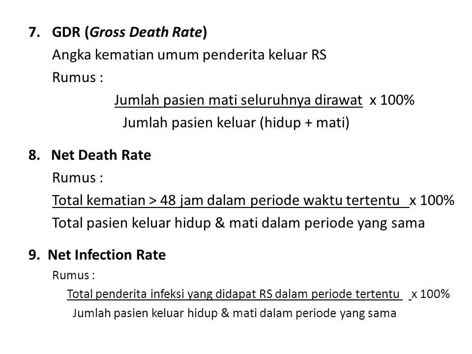 Angka kematian umum penderita keluar RS Rumus :
