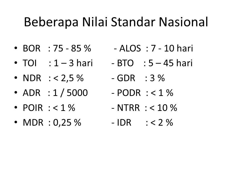 Beberapa Nilai Standar Nasional