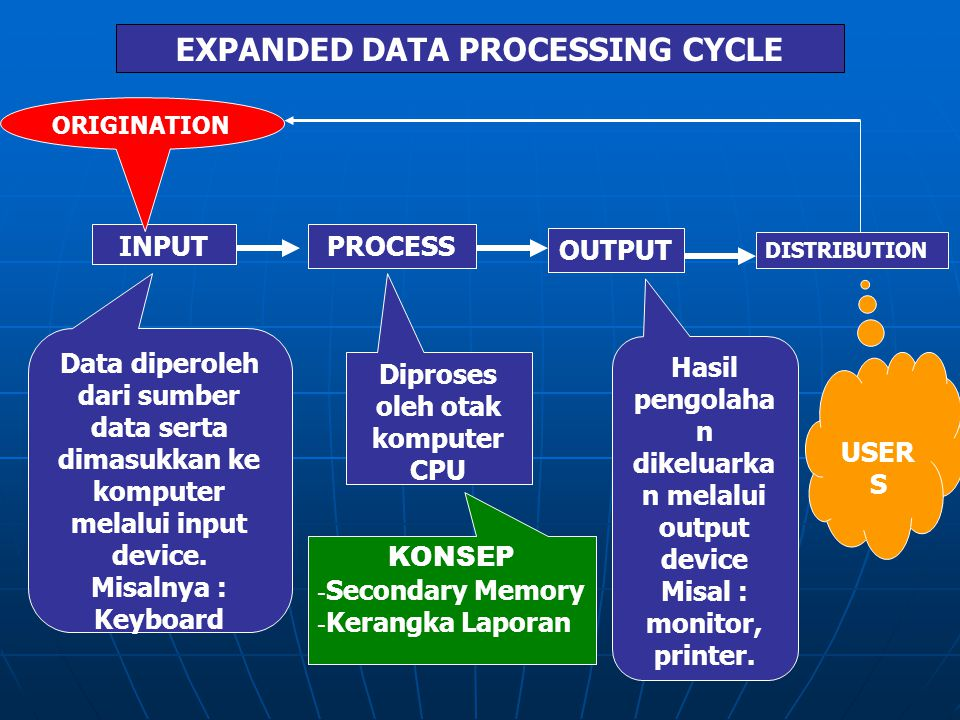 EXPANDED DATA PROCESSING CYCLE