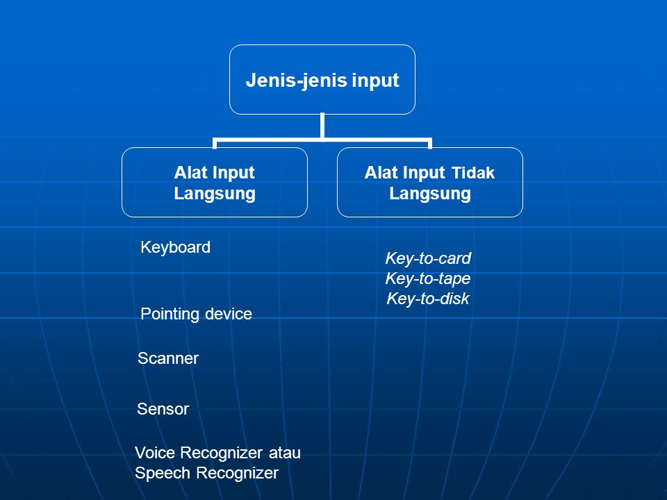 Keyboard Key-to-card. Key-to-tape. Key-to-disk. Pointing device. Scanner. Sensor. Voice Recognizer atau.