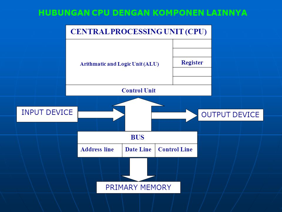 CENTRAL PROCESSING UNIT (CPU) Arithmatic and Logic Unit (ALU)