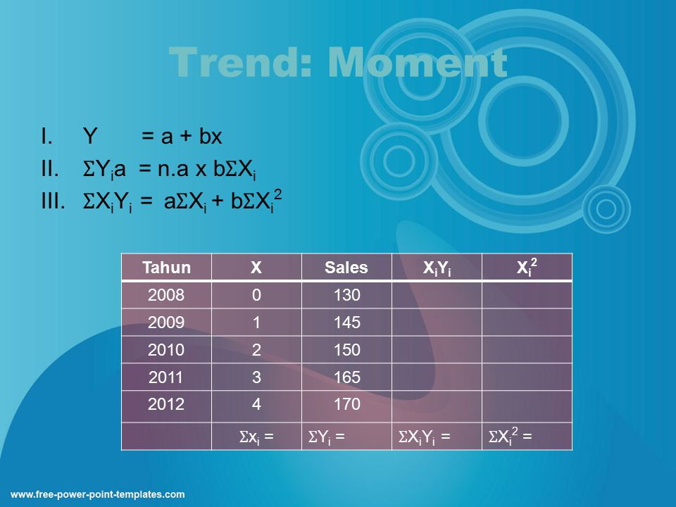 Trend: Moment Y = a + bx ƩYia = n.a x bƩXi ƩXiYi = aƩXi + bƩXi2 Tahun