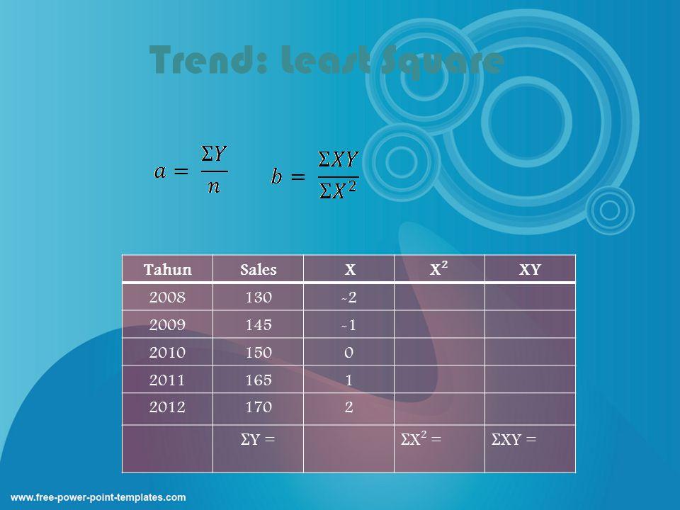 Trend: Least Square Tahun Sales X X2 XY 2008 130 -2 2009 145 -1 2010