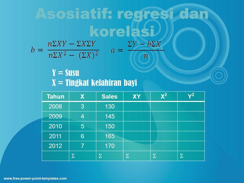 Asosiatif: regresi dan korelasi