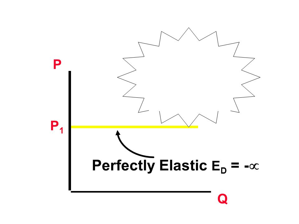 Perfectly Elastic ED = -