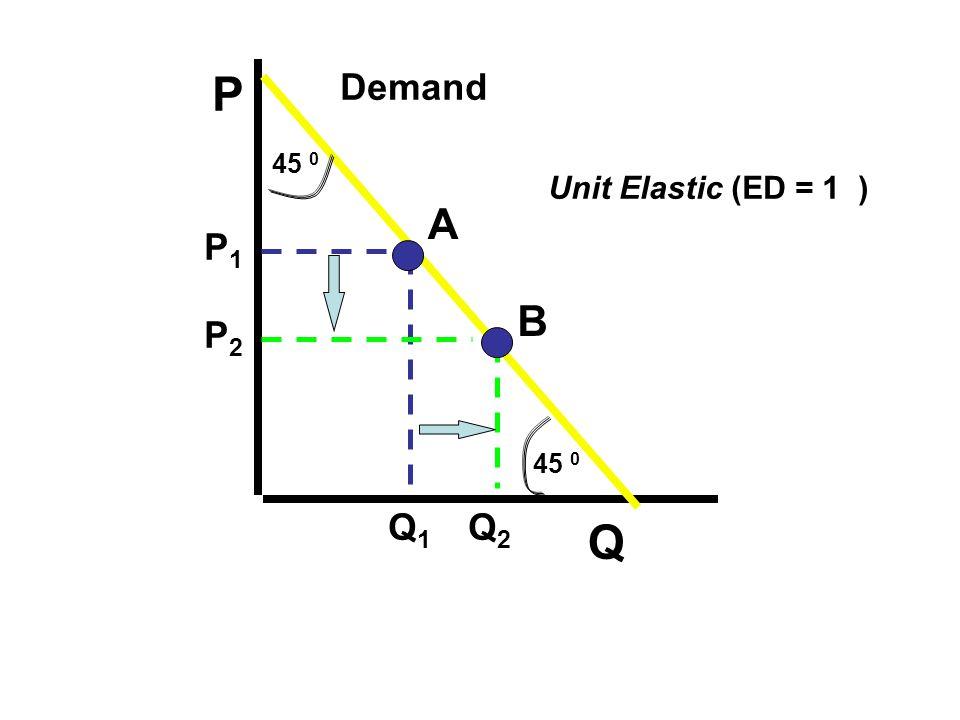 P Demand 45 0 Unit Elastic (ED = 1 ) A P1 B P2 45 0 Q1 Q2 Q