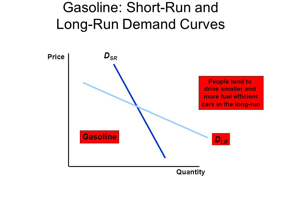 Gasoline: Short-Run and Long-Run Demand Curves