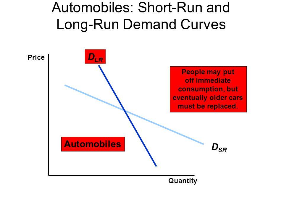 Automobiles: Short-Run and Long-Run Demand Curves