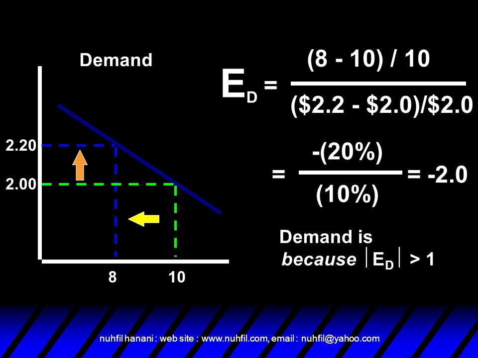 Demand is Elastic because ED > 1