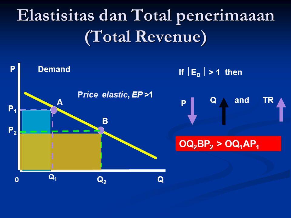 Elastisitas dan Total penerimaaan (Total Revenue)