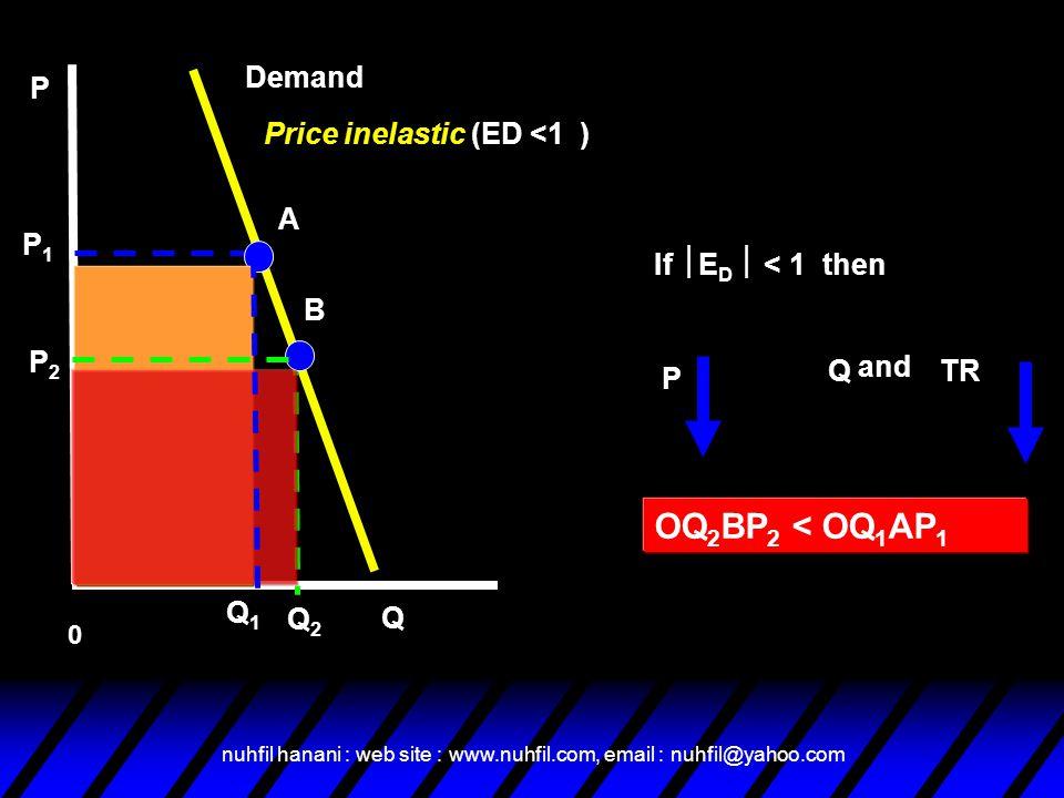 OQ2BP2 < OQ1AP1 Demand P Price inelastic (ED <1 ) A P1