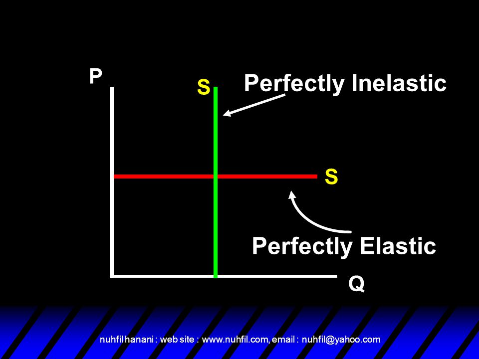 Perfectly Inelastic Perfectly Elastic P S S Q