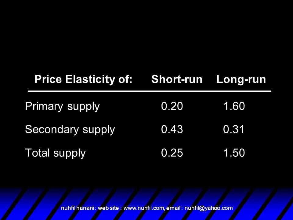 Price Elasticity of: Short-run Long-run