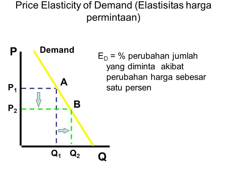 Price Elasticity of Demand (Elastisitas harga permintaan)