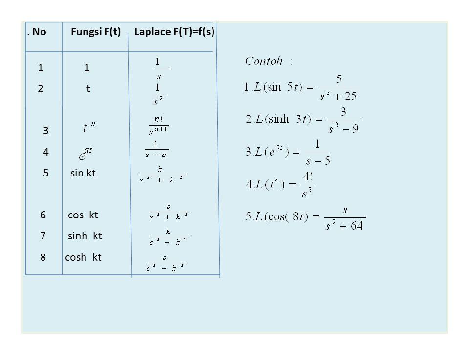. No Fungsi F(t) Laplace F(T)=f(s)