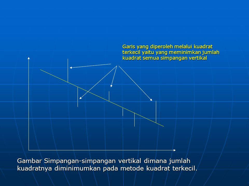 Garis yang diperoleh melalui kuadrat terkecil yaitu yang meminimkan jumlah kuadrat semua simpangan vertikal
