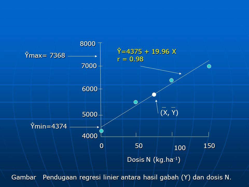 8000 Ŷ=4375 + 19.96 X. r = 0.98. Ŷmax= 7368. 7000. 6000. (X, Y) 5000. Ŷmin=4374. 4000. 50.