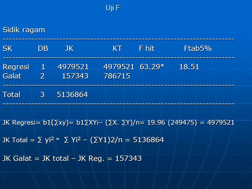 JK Galat = JK total – JK Reg. = 157343