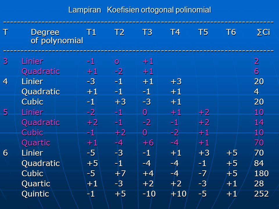 Lampiran Koefisien ortogonal polinomial