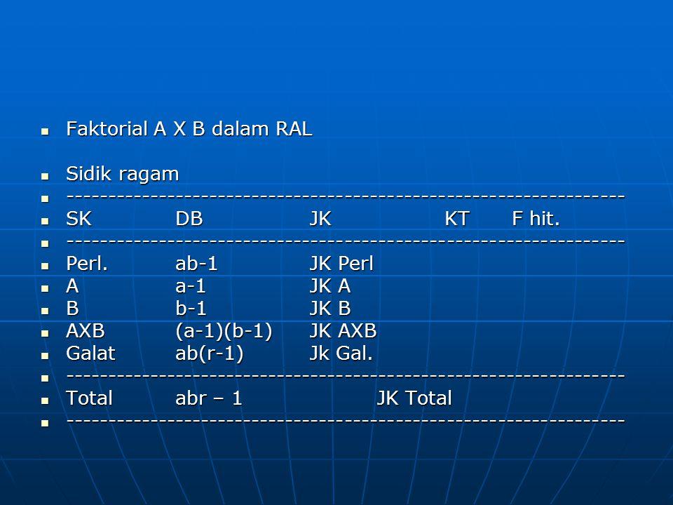 Faktorial A X B dalam RAL