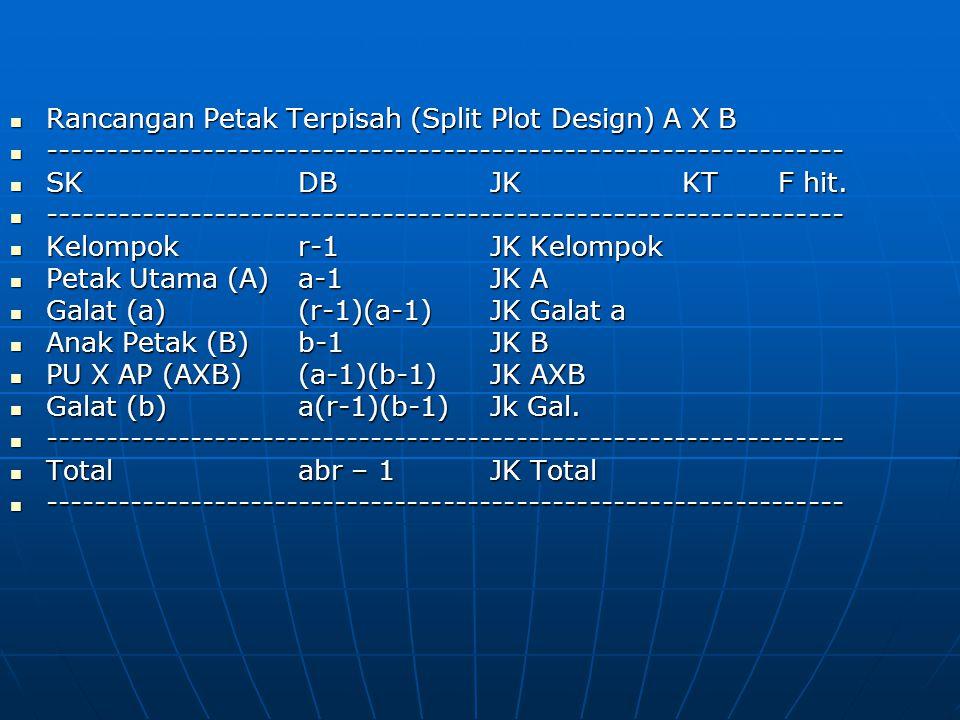 Rancangan Petak Terpisah (Split Plot Design) A X B