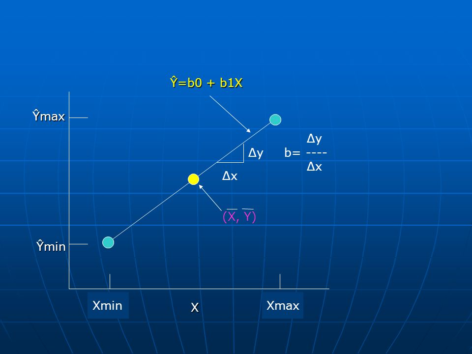 Ŷ=b0 + b1X Ŷmax Δy Δy b= ---- Δx Δx (X, Y) Ŷmin Xmin Xmax X