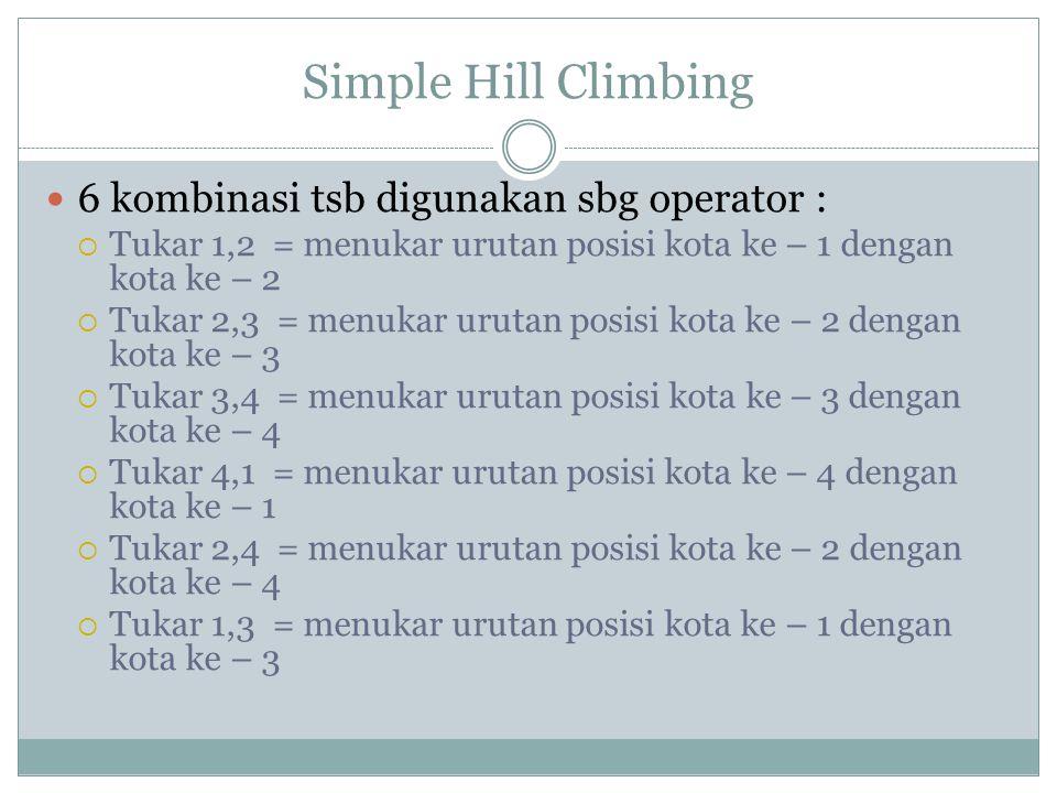 Simple Hill Climbing 6 kombinasi tsb digunakan sbg operator :