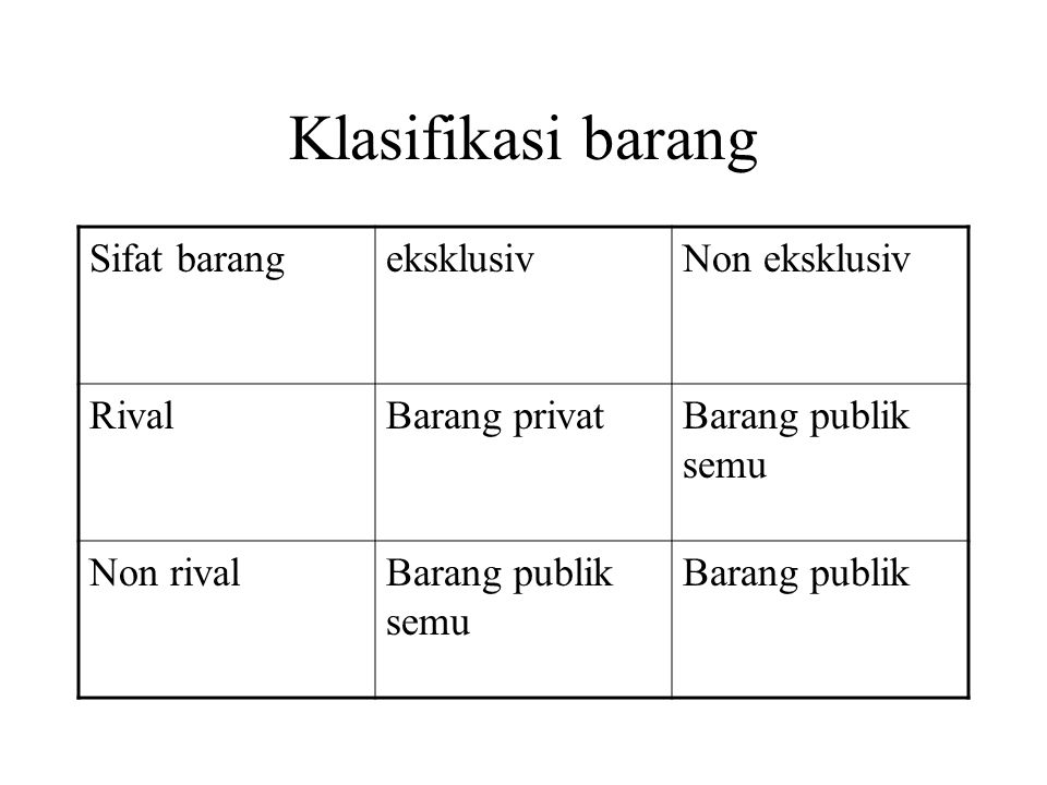 Klasifikasi barang Sifat barang eksklusiv Non eksklusiv Rival
