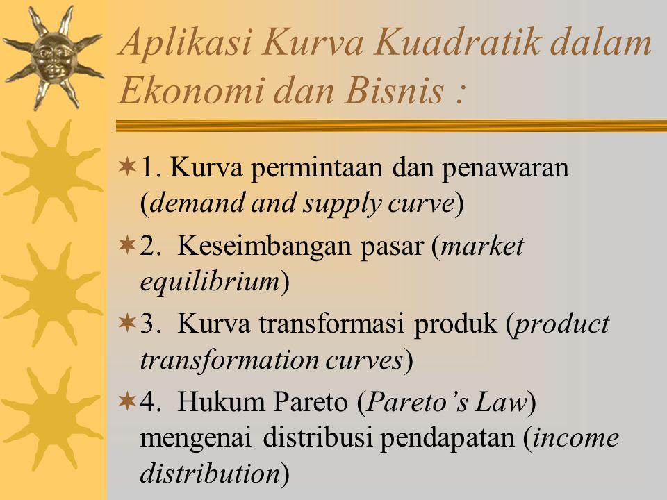 Aplikasi Kurva Kuadratik dalam Ekonomi dan Bisnis :