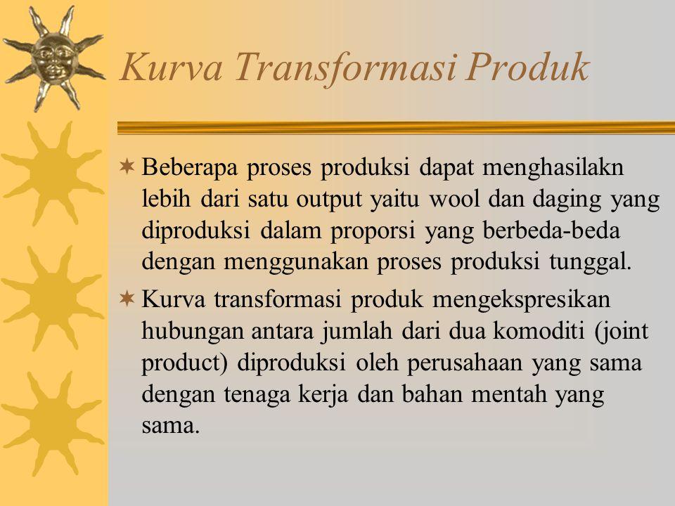 Kurva Transformasi Produk