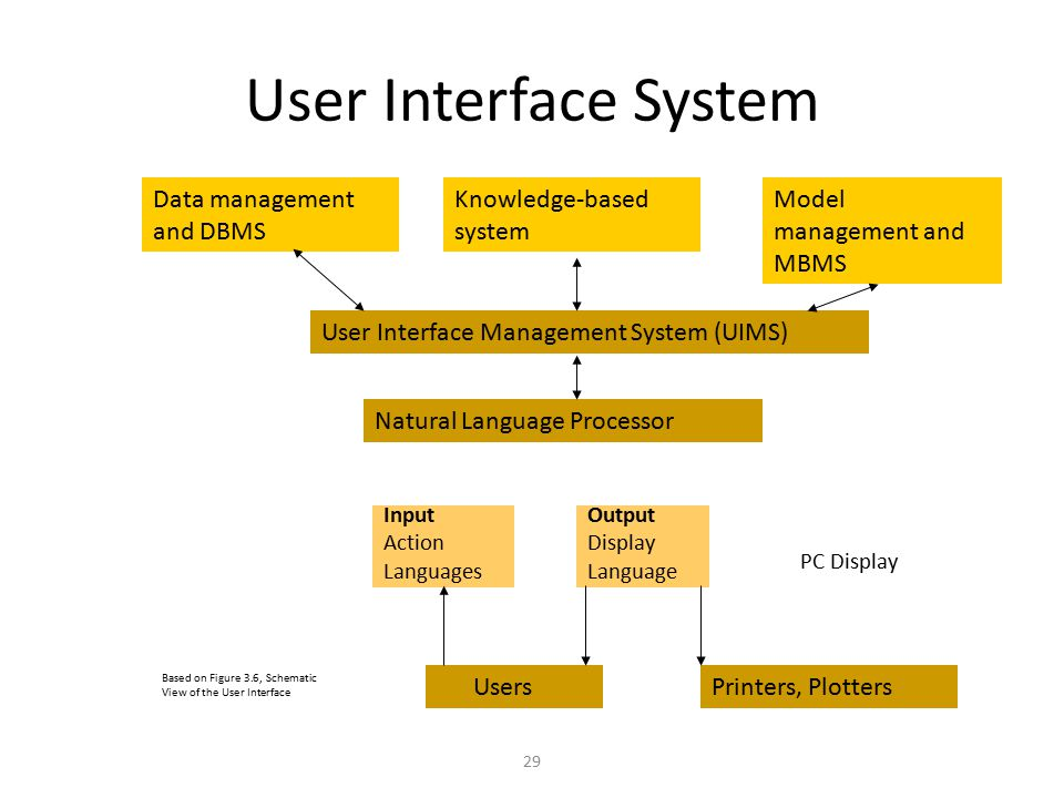 User Interface System Data management and DBMS Knowledge-based system