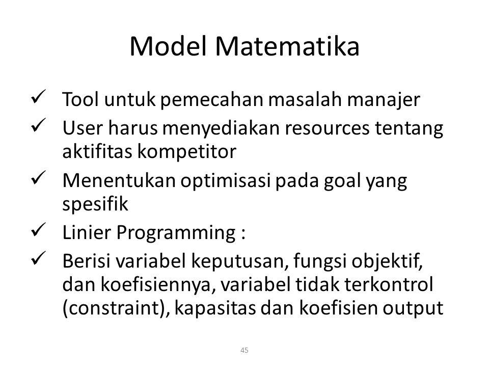 Model Matematika Tool untuk pemecahan masalah manajer