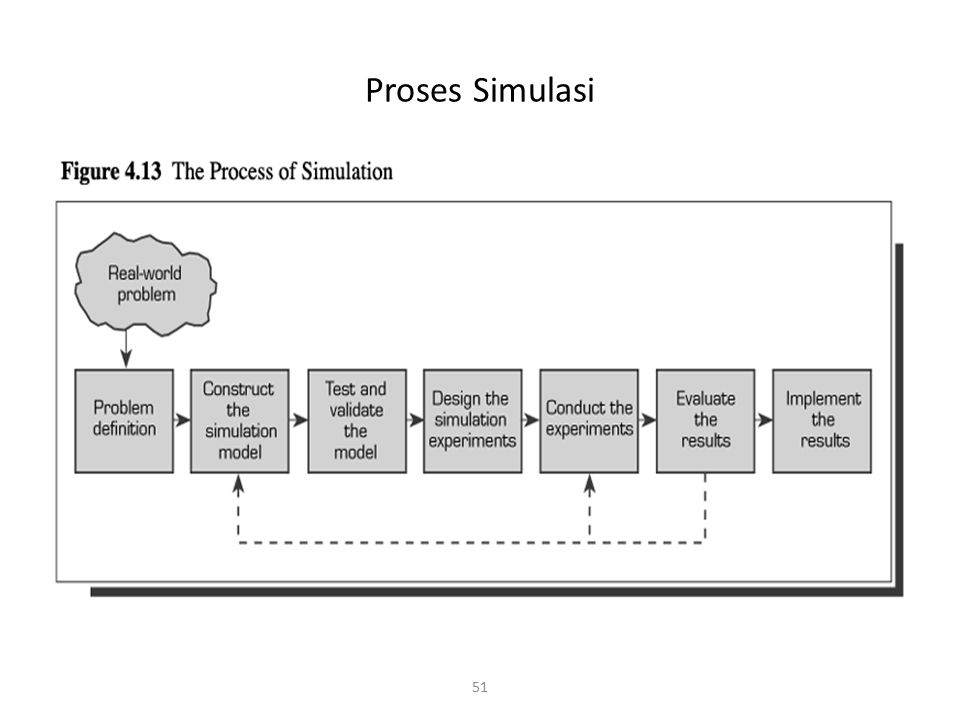 Proses Simulasi