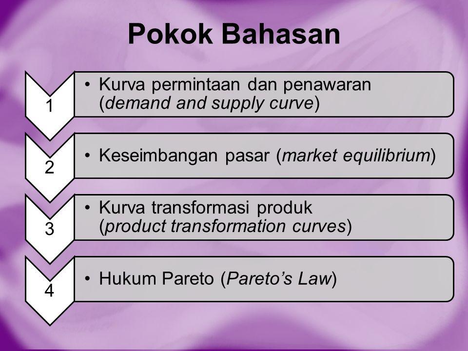 Pokok Bahasan 1. Kurva permintaan dan penawaran (demand and supply curve) 2. Keseimbangan pasar (market equilibrium)