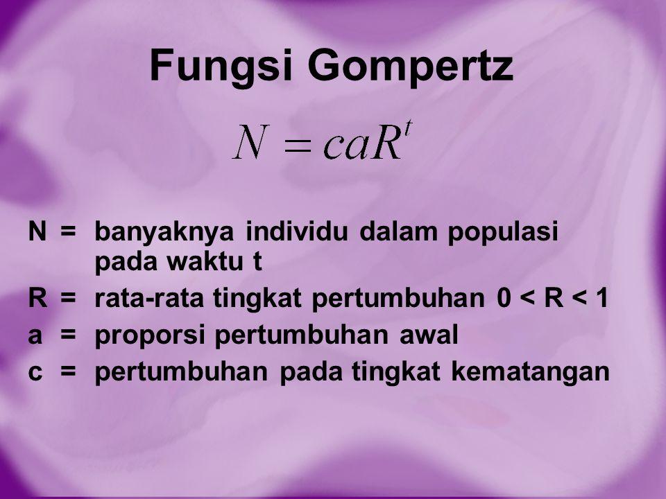 Fungsi Gompertz N = banyaknya individu dalam populasi pada waktu t