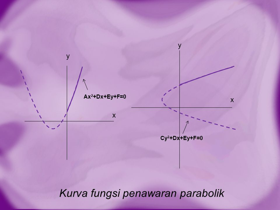 Kurva fungsi penawaran parabolik