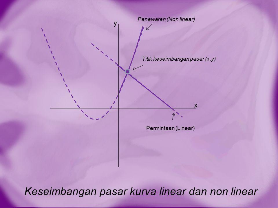Keseimbangan pasar kurva linear dan non linear