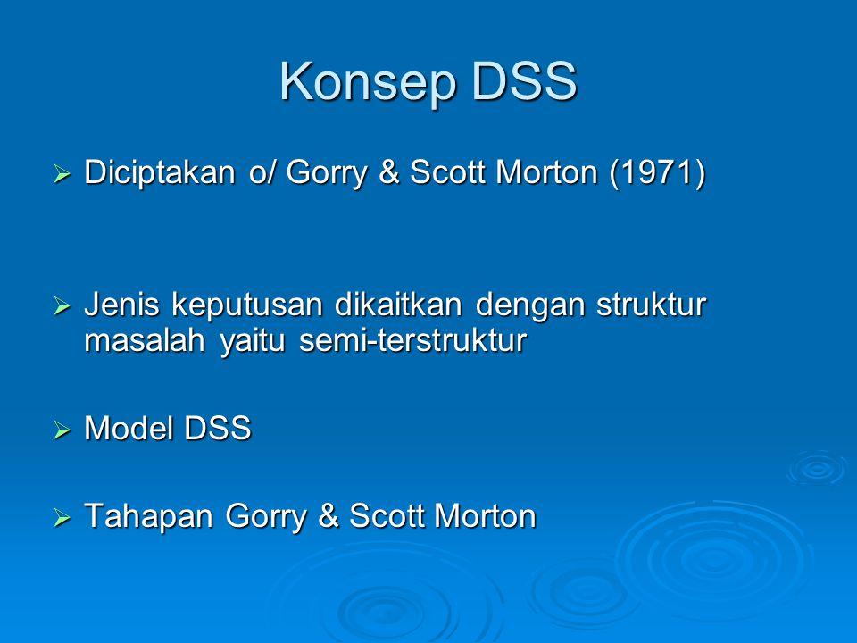 Konsep DSS Diciptakan o/ Gorry & Scott Morton (1971)