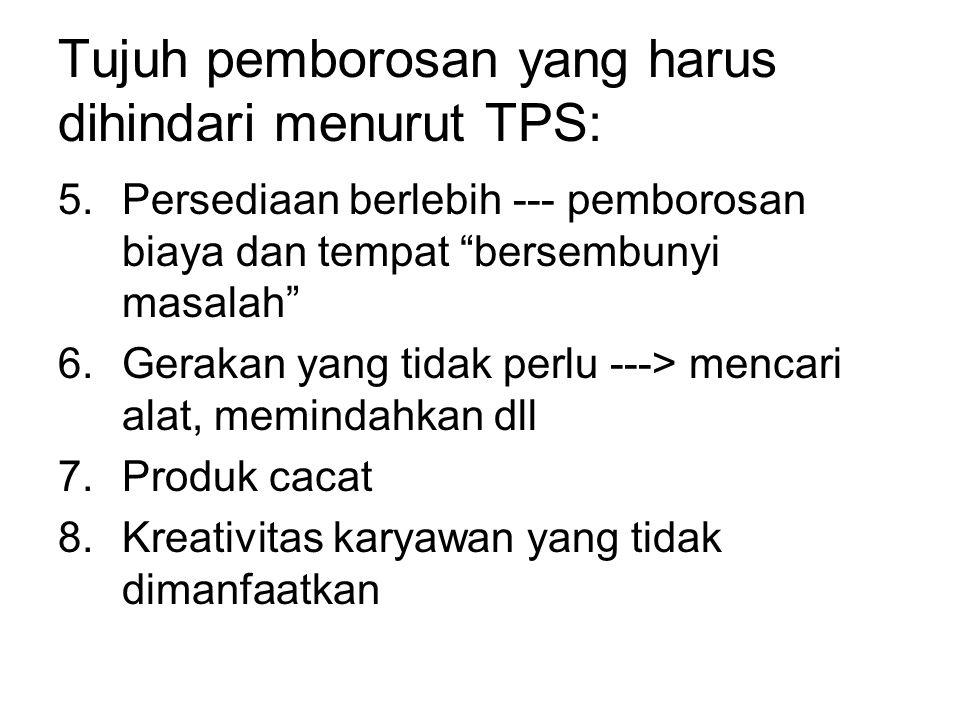 Tujuh pemborosan yang harus dihindari menurut TPS:
