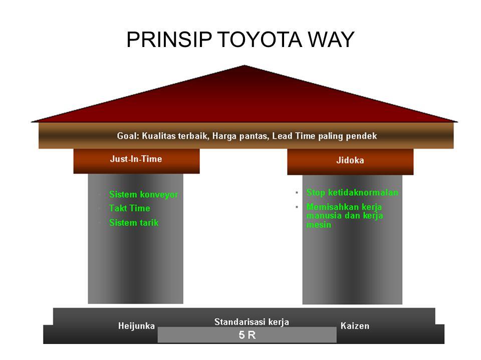 PRINSIP TOYOTA WAY