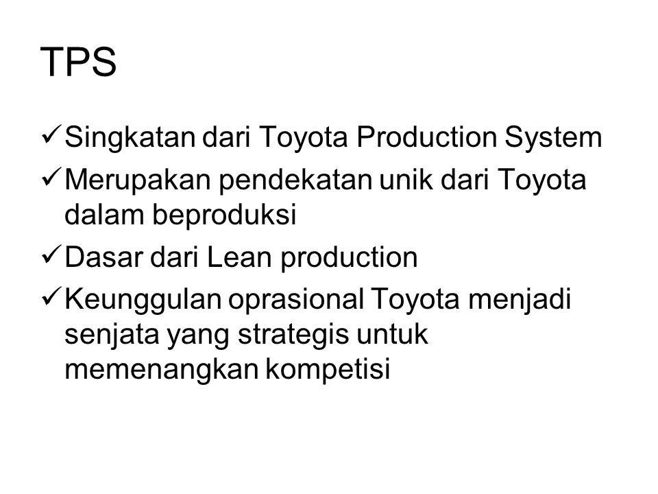 TPS Singkatan dari Toyota Production System