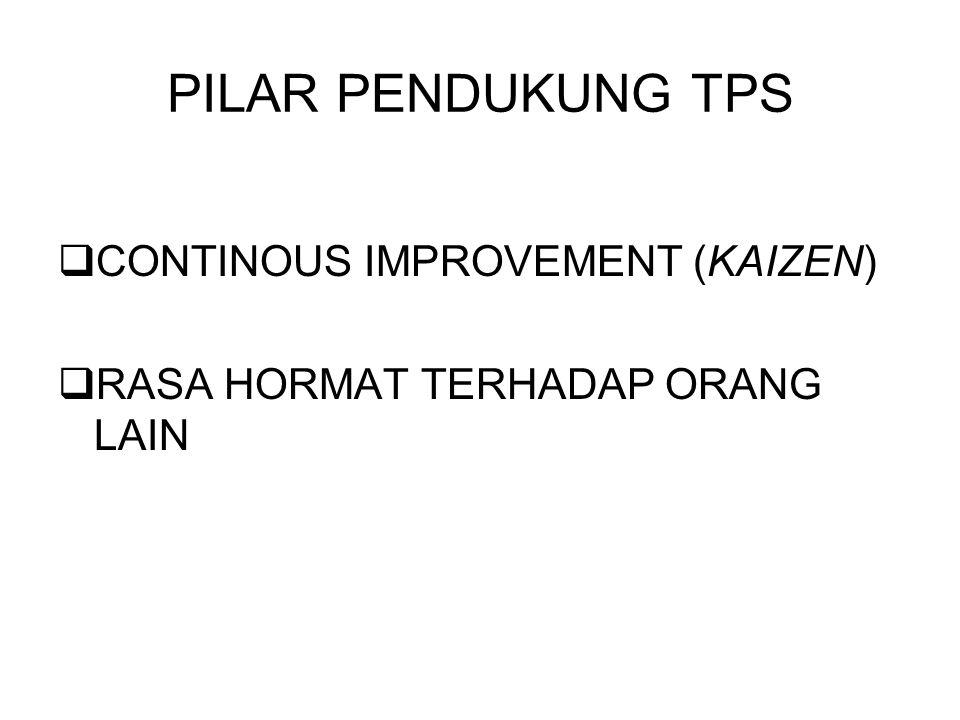 PILAR PENDUKUNG TPS CONTINOUS IMPROVEMENT (KAIZEN)