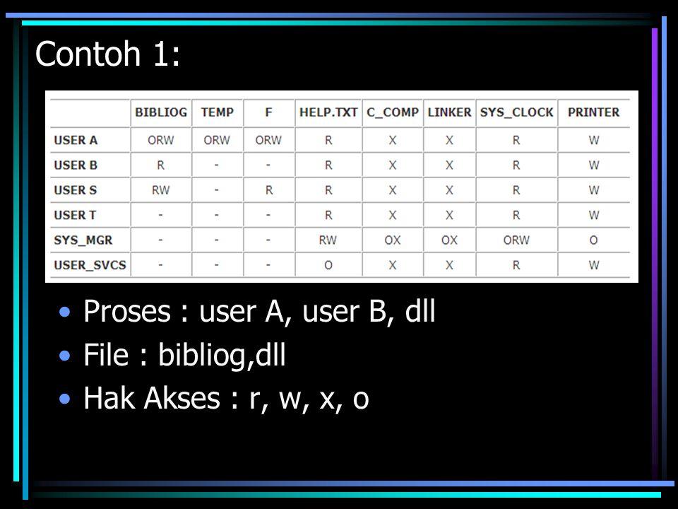 Contoh 1: Proses : user A, user B, dll File : bibliog,dll