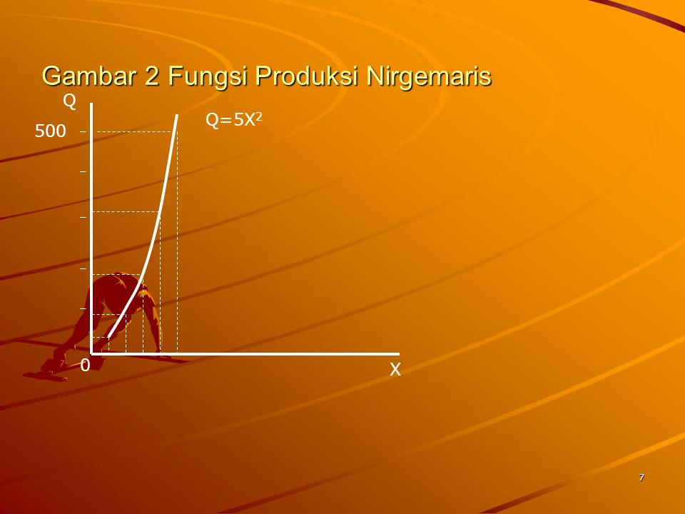 Gambar 2 Fungsi Produksi Nirgemaris