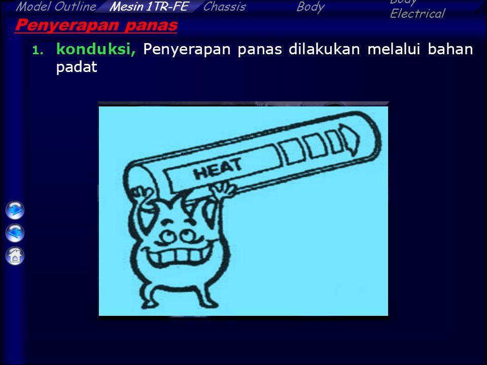 Penyerapan panas konduksi, Penyerapan panas dilakukan melalui bahan padat
